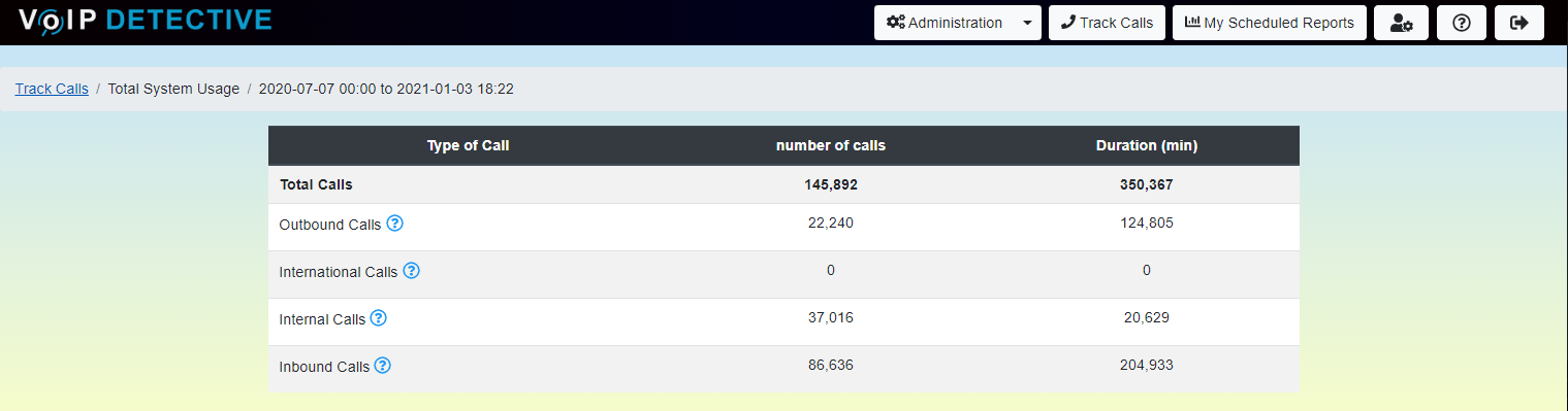 CUCM Total System Usage Report